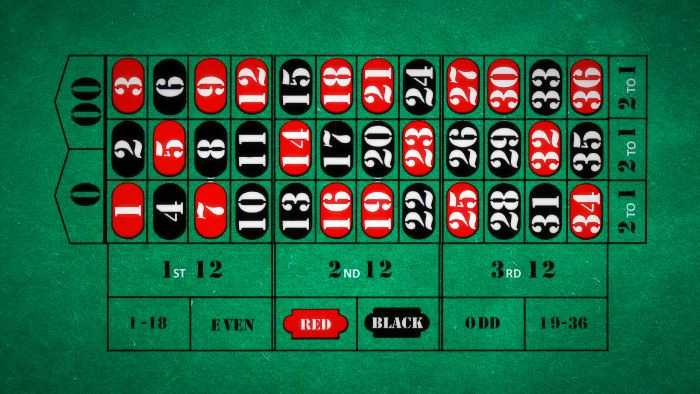 Roulette and Blackjack - Your Chance to Win Huge in Casinos in Australia